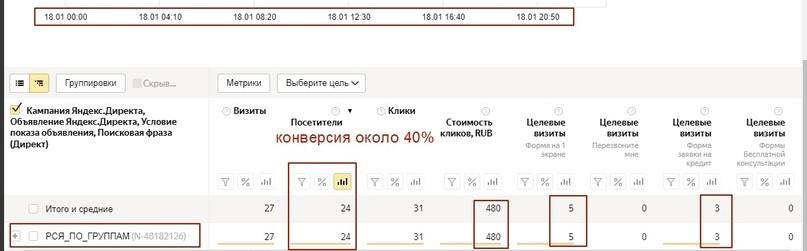 [Кейс] Яндекс.Директ для кредитных брокеров. Как получить в 3 раза больше заявок, изображение №16