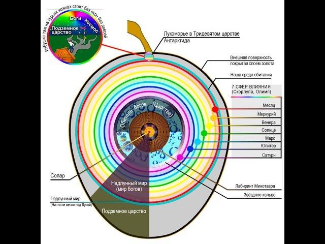 Реальное устройство нашей планеты Приложение. Отличникам не .