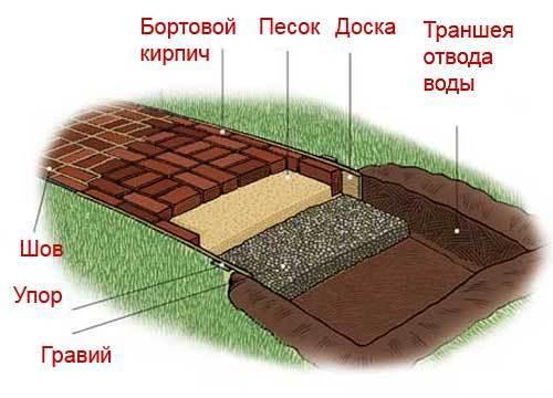 Садовая дорожка, изображение №3