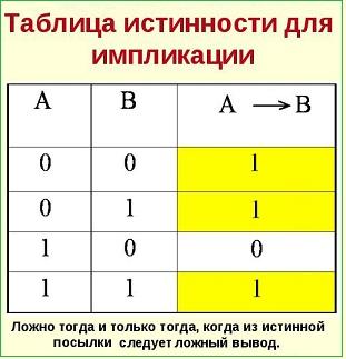 таблица истинности для импликации