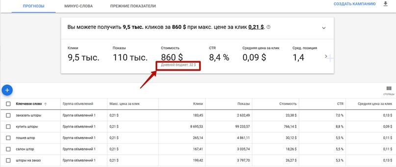Как рассчитать рекламный бюджет в Яндекс.Директе, Google Ads, ВКонтакте и Facebook, изображение №17