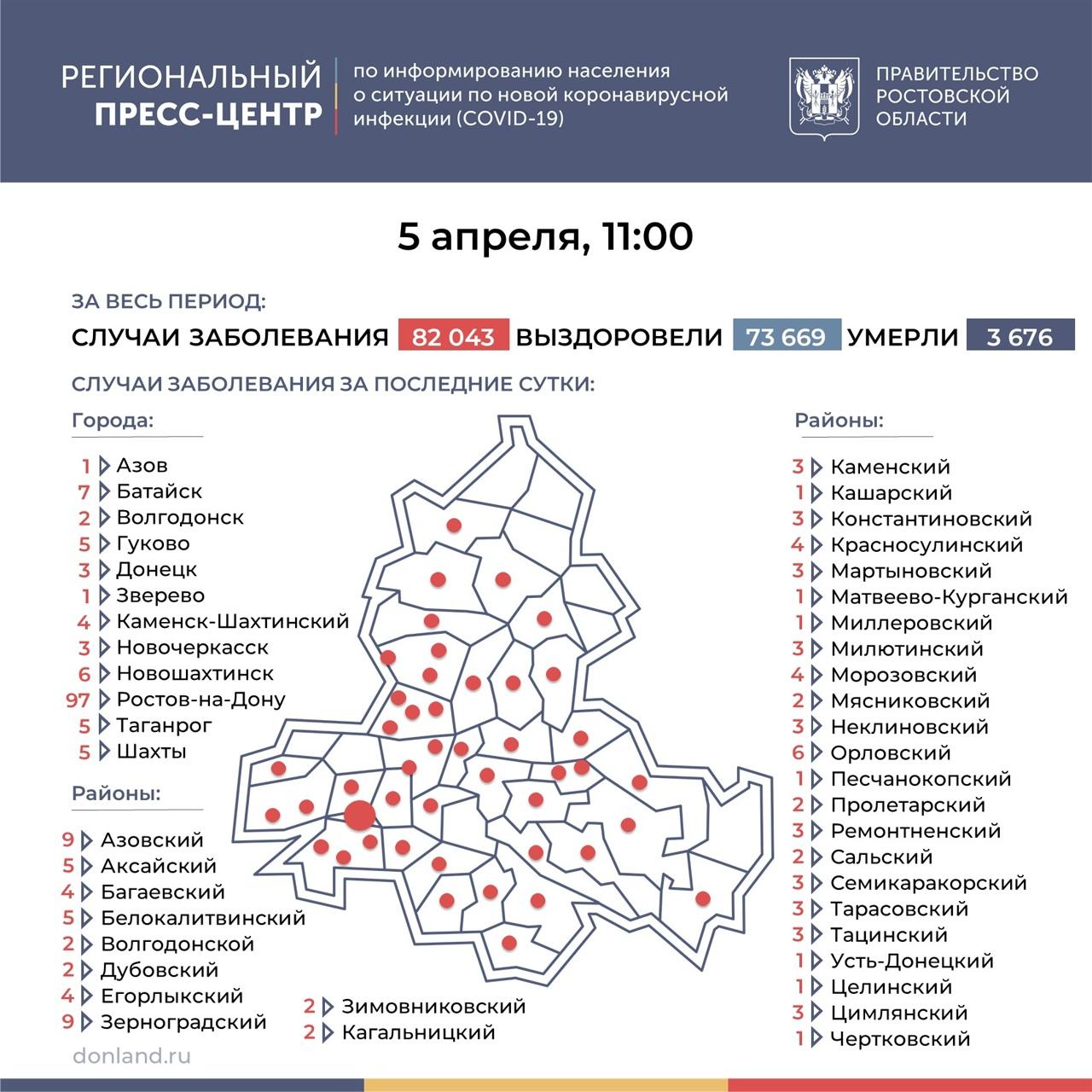 На Дону число инфицированных COVID-19 составляет 240, в Таганроге 5 новых случаев