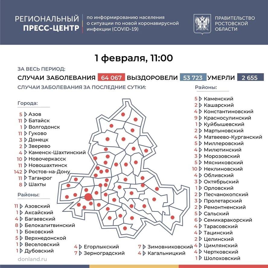 На Дону число инфицированных COVID-19 выросло на 372, в Таганроге 11 новых случаев