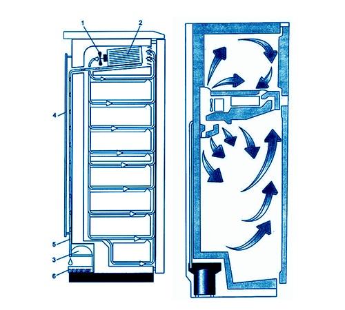 Системы охлаждения в холодильнике: как работают, изображение №8