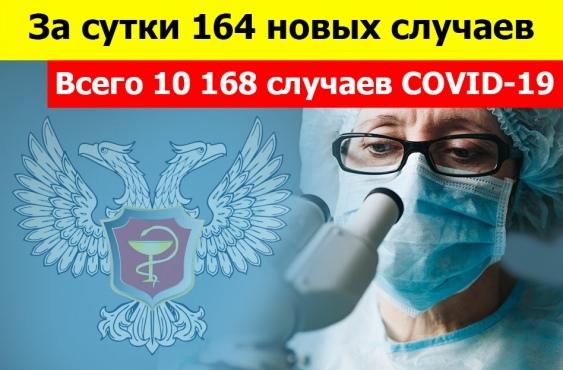 По состоянию на 10:00 25 ноября всего 10 168 зарегистрированных и подтвержденных случаев инфекции COVID-19 на территории Донецкой Народной Республики