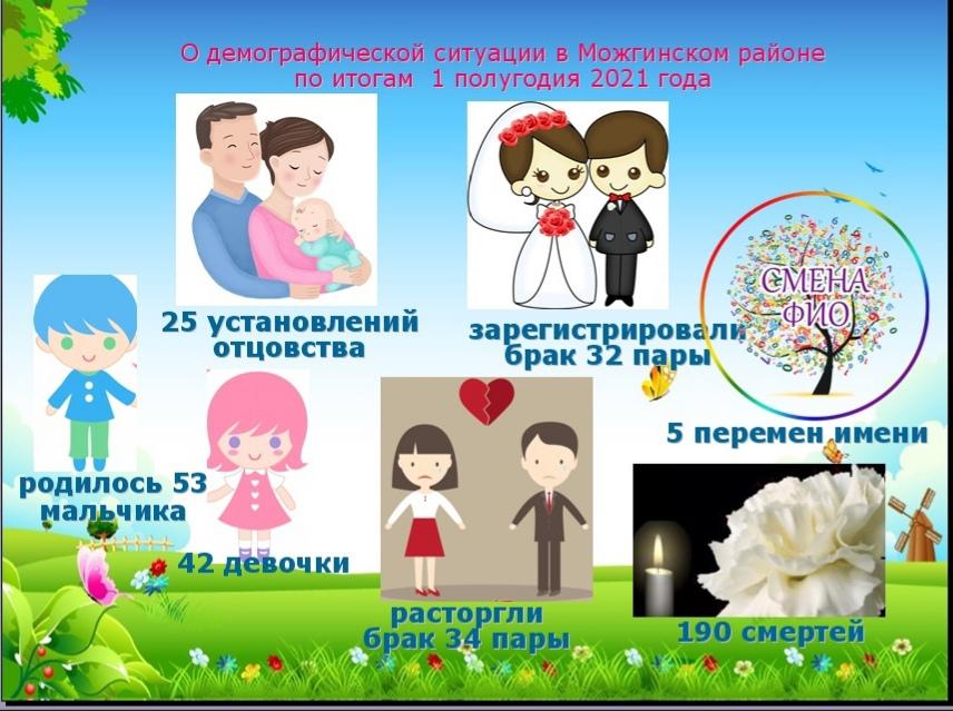 О демографической ситуации в Можгинском районепо
