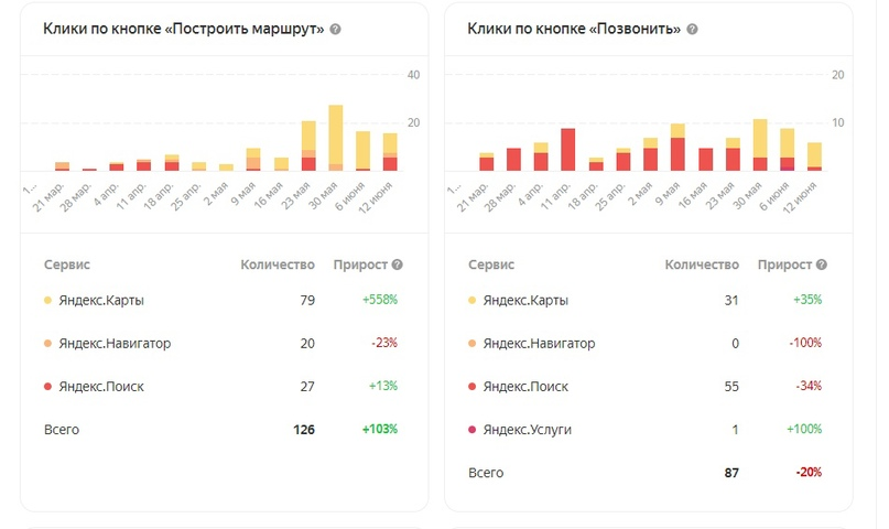 Статистика рекламы в Яндекс Бизнес