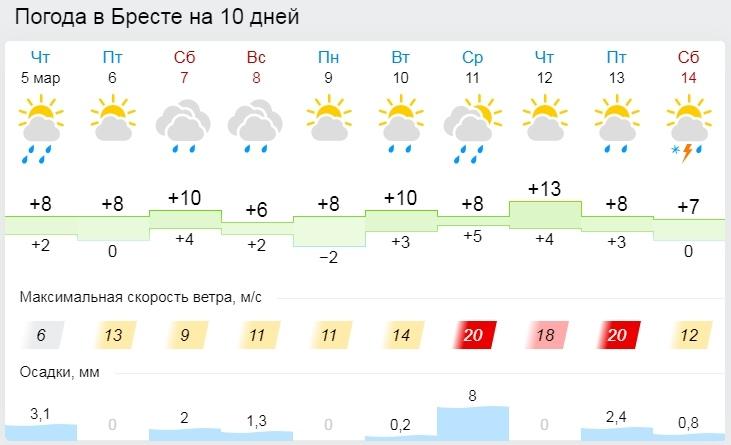 Осадки ожидаются в Беларуси на выходных. Прогноз на 8 марта